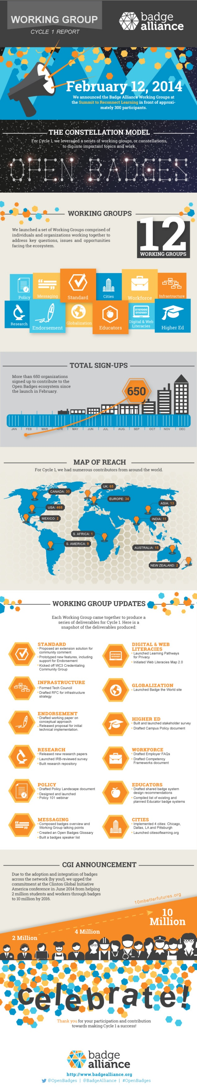 The global collaboration that is driving the development and adoption of effective Open Badging strategies and systems.